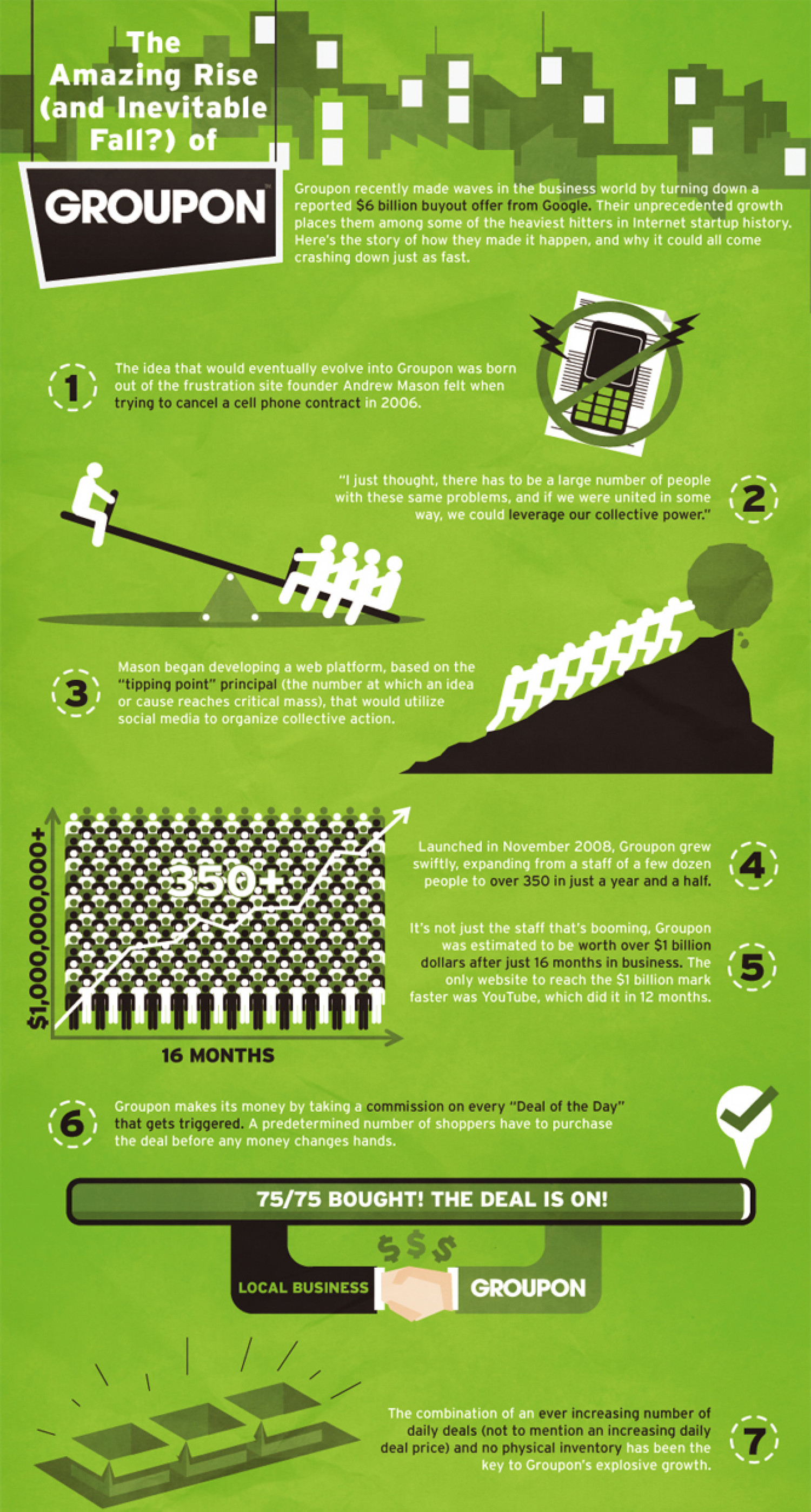The Rise & Fall of Groupon Infographic