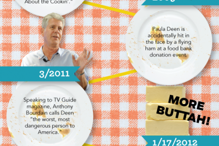 The Rise & Fall Of Paula Deen Infographic