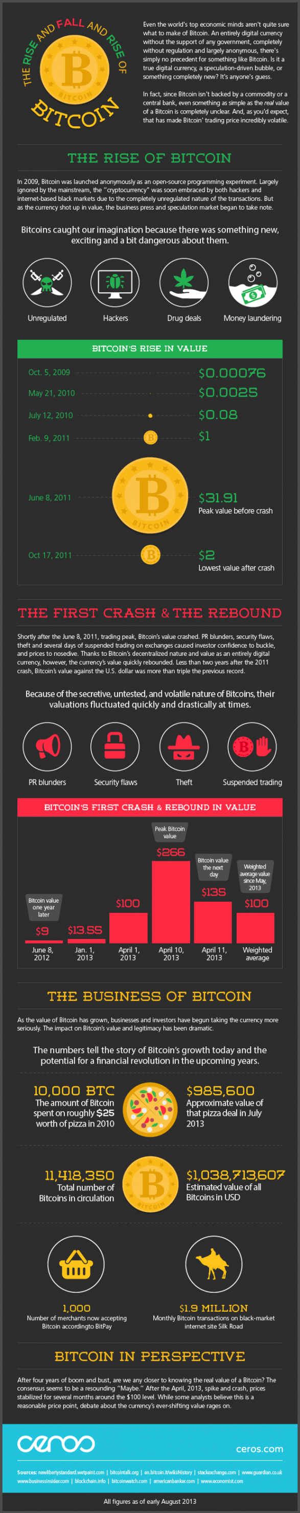The Rise and Fall and Rise of Bitcoin