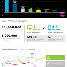 The Rise and Fall of Advertising Media Infographic