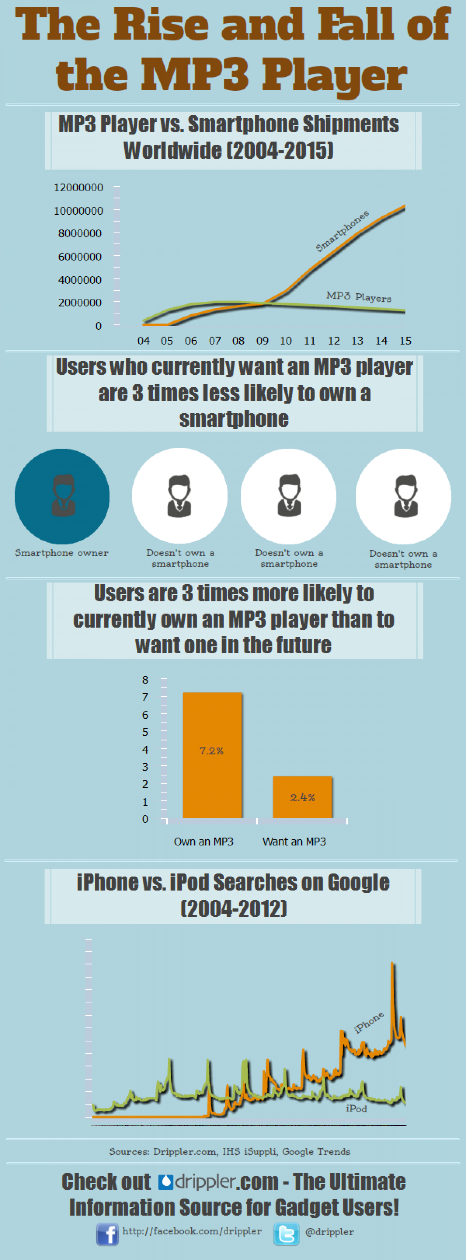 The Rise and Fall of MP3 Players Infographic