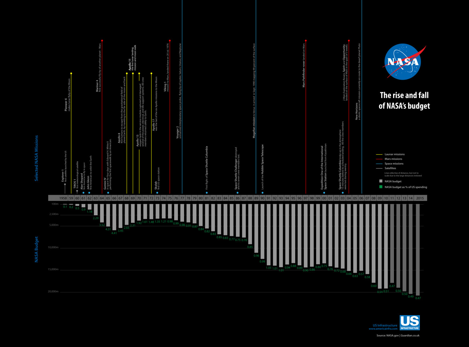 The rise and fall of NASA's budget Infographic