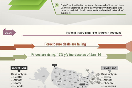 The rise and fall of the single-family as an institutional asset class Infographic
