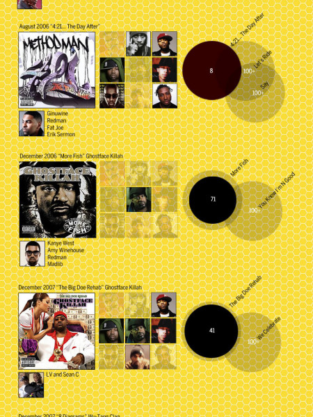 The Rise and Fall of Wu-Tang: Part 3, The Decline Infographic