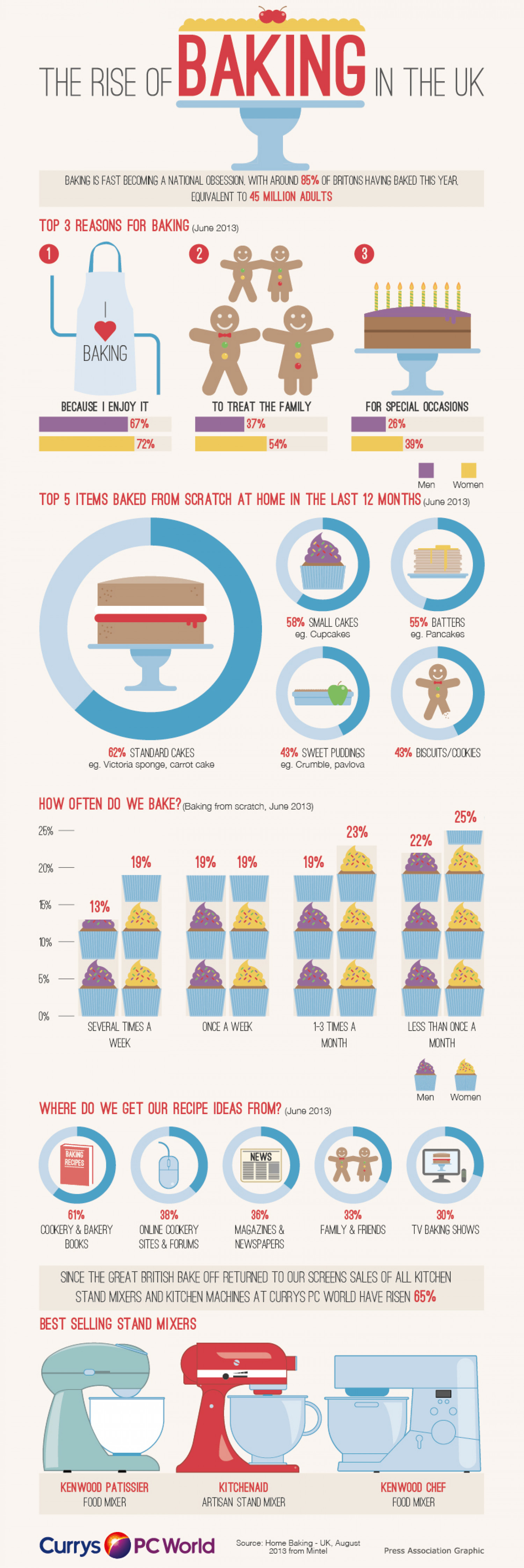 The Rise of Baking in the UK Infographic