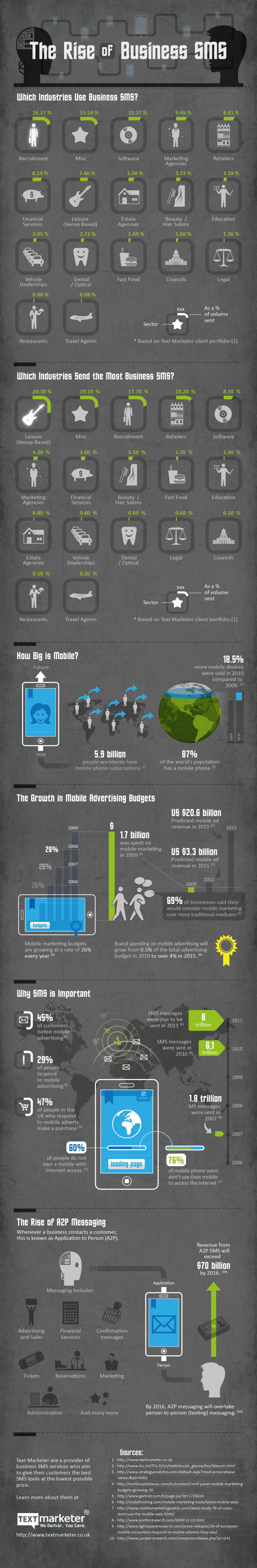 The Rise of Business SMS Infographic