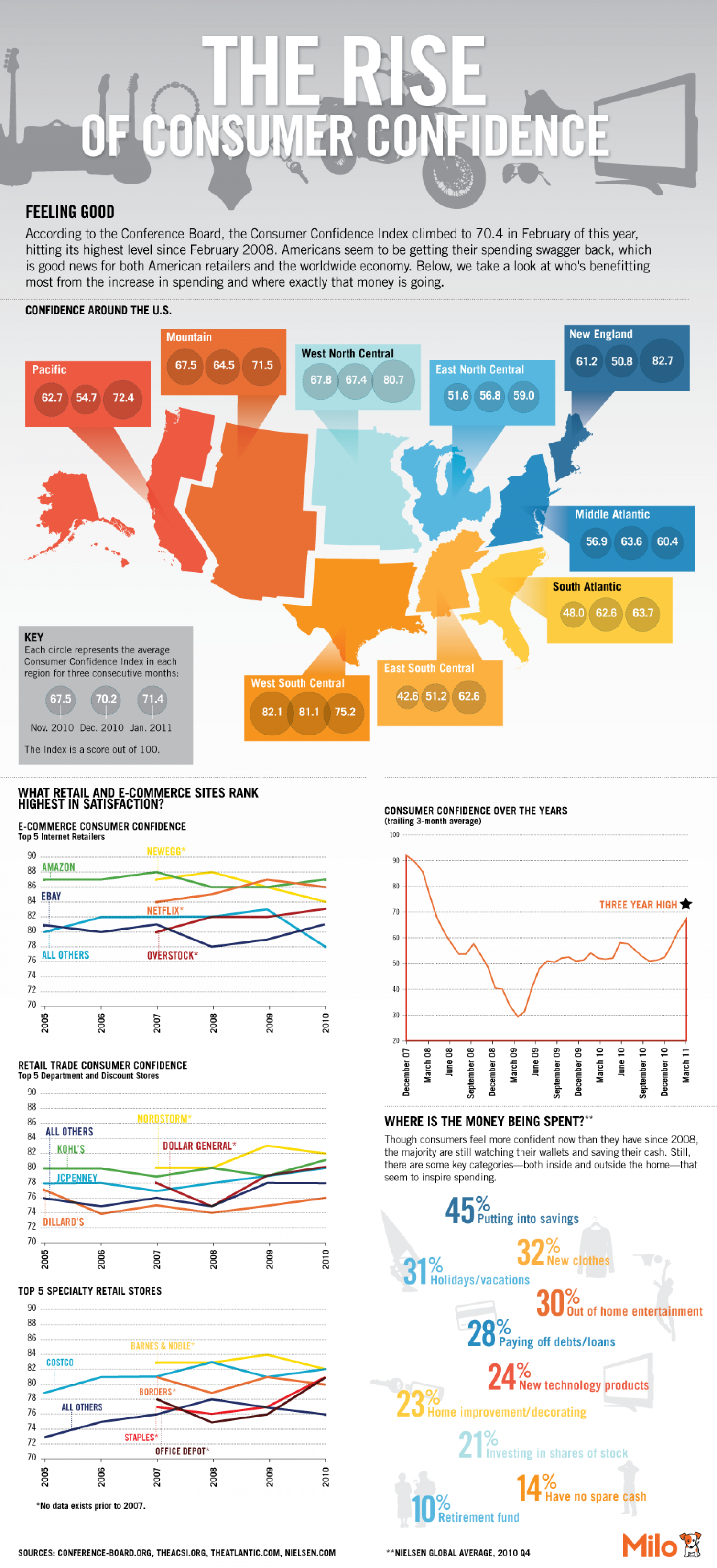 The Rise Of Consumer Confidence Infographic