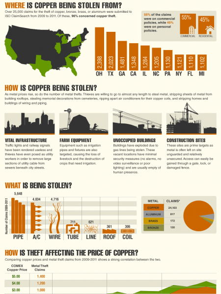 The Rise of Copper Theft and Its Threat to US Critical Infrastructure Infographic