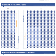 The Rise of Facebook Mobile  Infographic