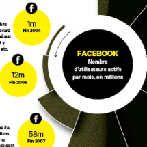 The rise of Facebook Infographic