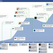The Rise Of Facebook's Valuation From 2004-2011 Infographic