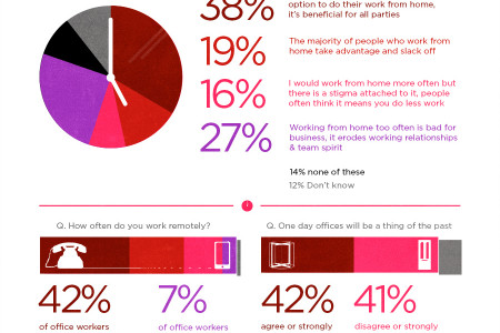 The Rise of Flexible Work Infographic