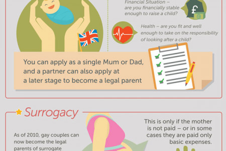 The Rise of Gay & Lesbian Parenting in The UK  Infographic