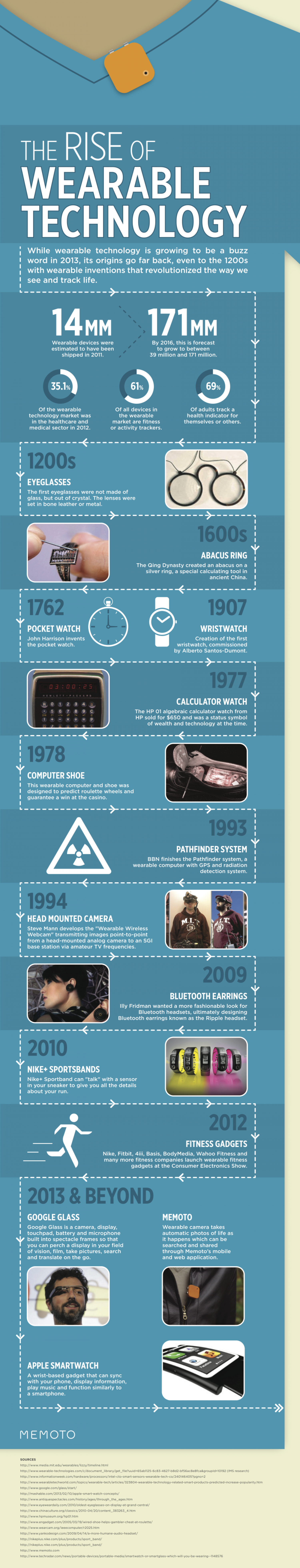 The Rise of Lifelogging Infographic