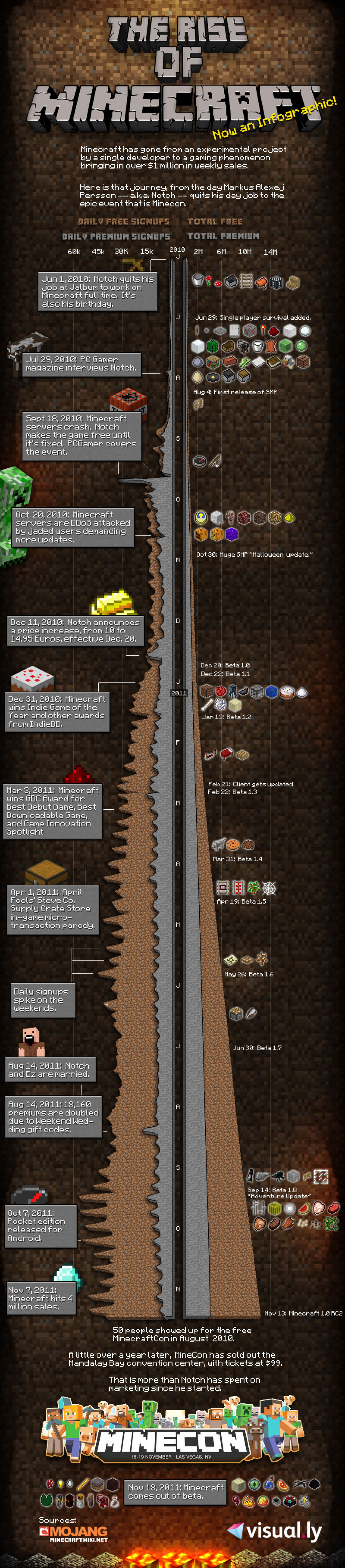 The Rise of Minecraft Infographic