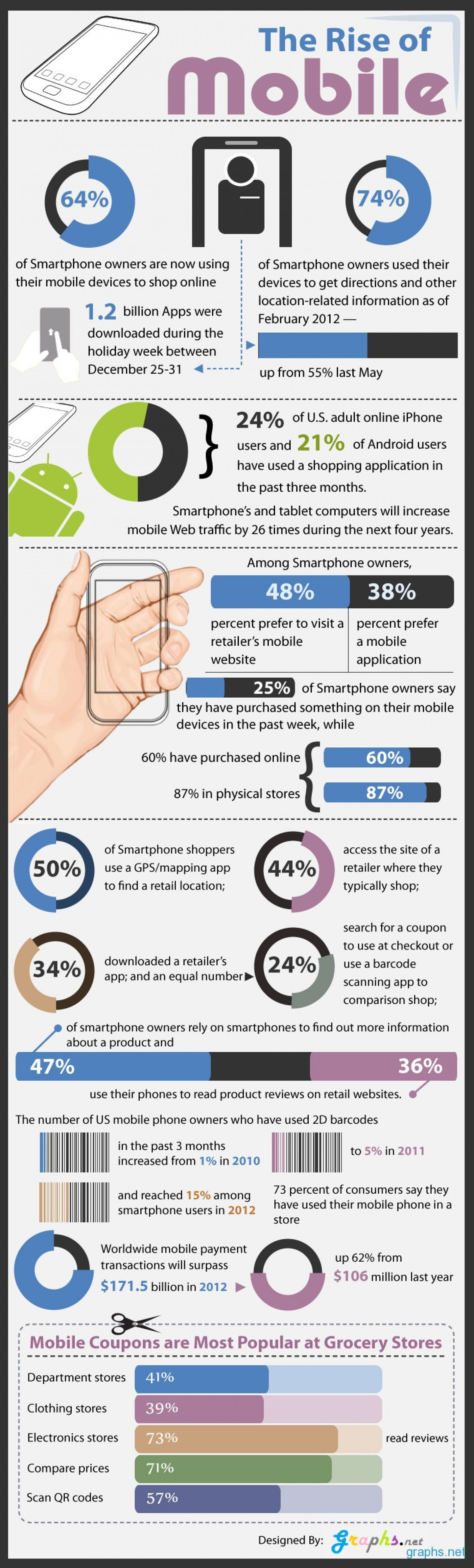 The Rise of Mobile (Infographic) Infographic
