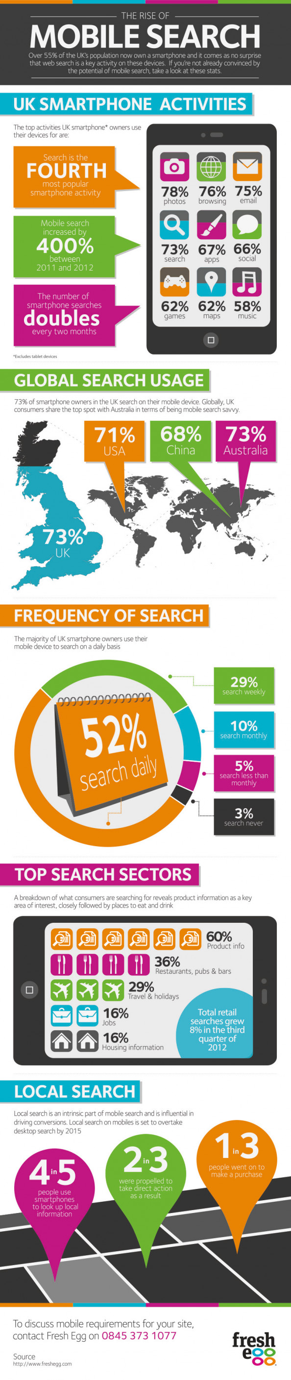 The Rise of Mobile Search Infographic