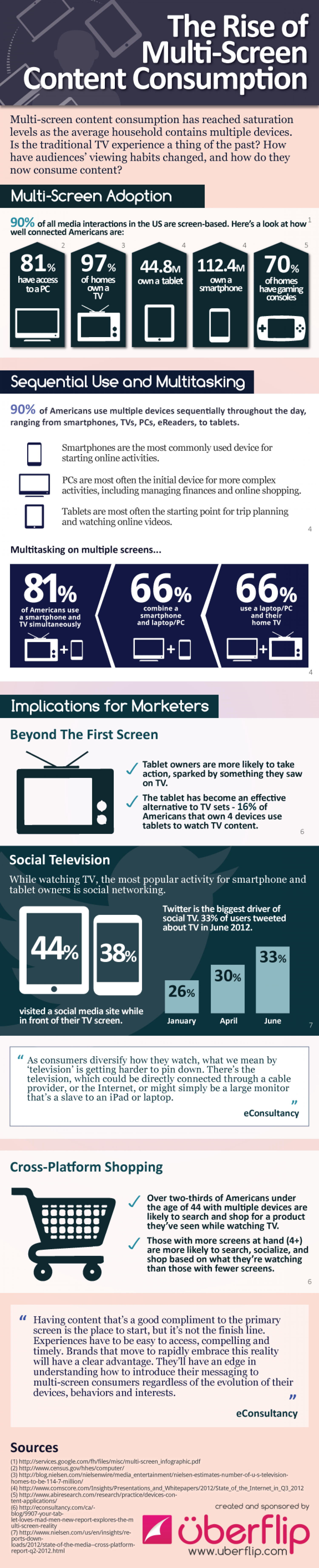 The Rise of Multi-Screen Content Consumption Infographic