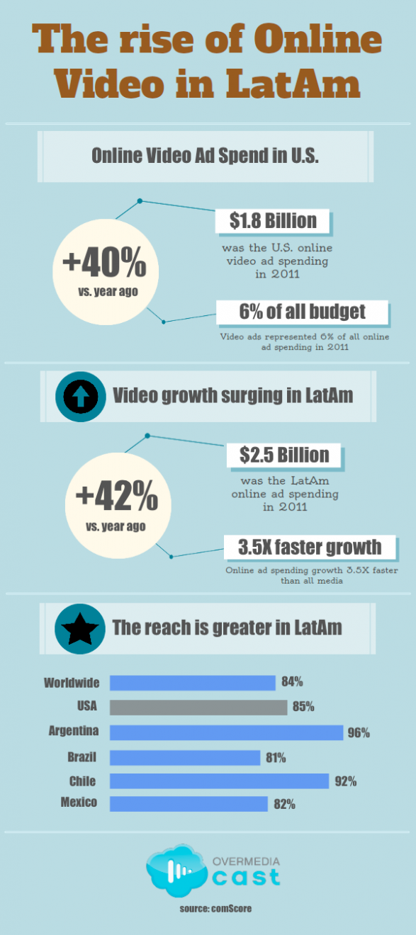 The rise of Online Video in Latin America