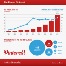 The Rise of Pinterest Infographic