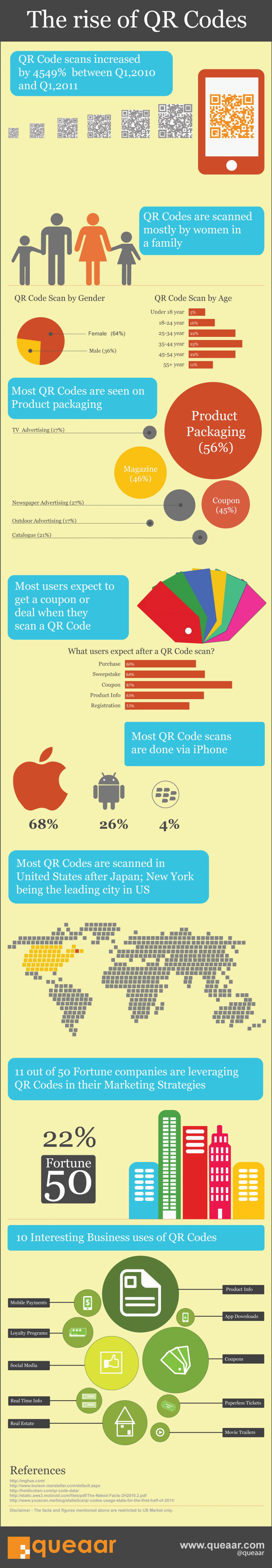 The Rise of QR codes  Infographic