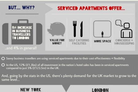 The Rise of Serviced Apartments Infographic