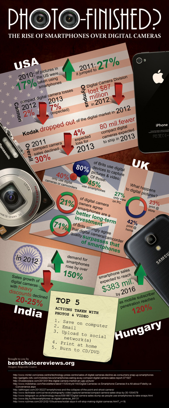 From See You Behind the Lens... The Rise of Smartphones Over Digital Cameras