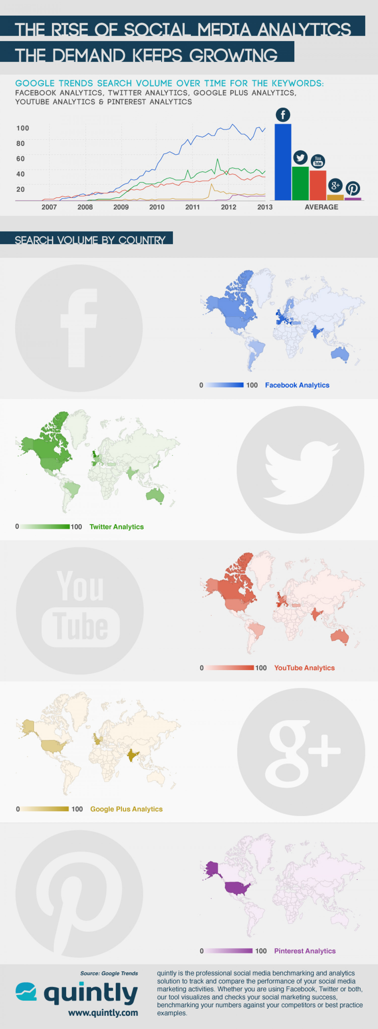 The Rise Of Social Media Analytics, The Demand Keeps Growing Infographic