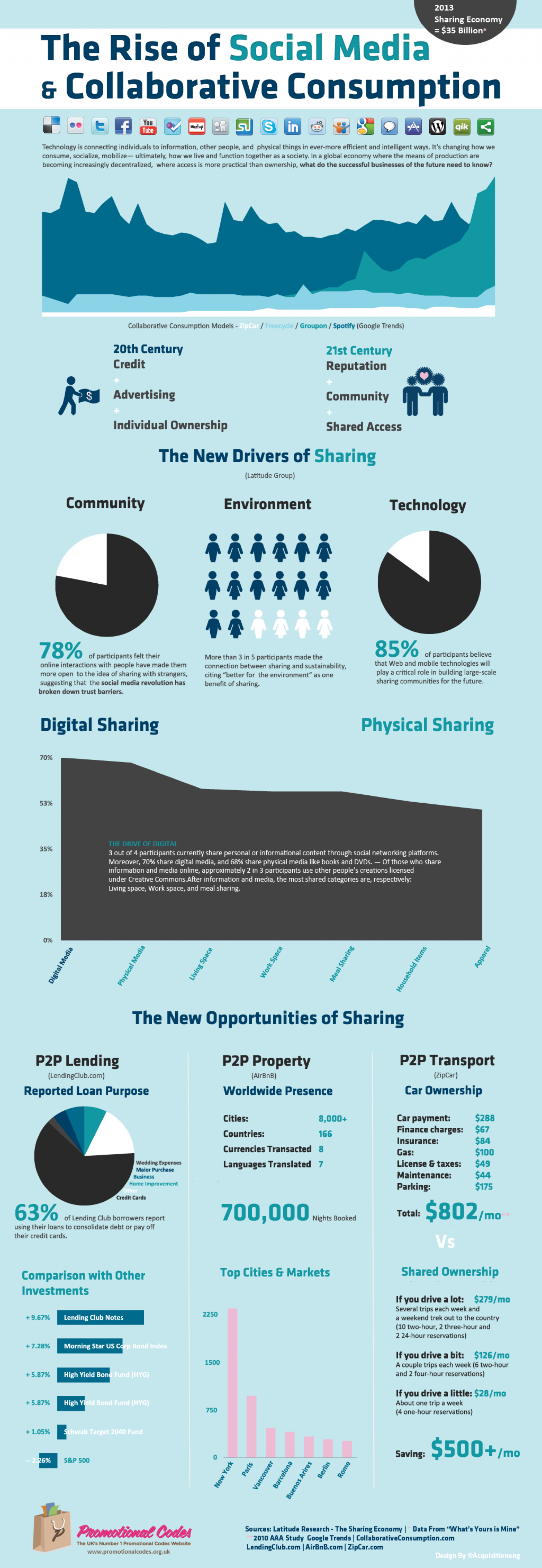 The Rise of Social Media and Collaborative Consumption  Infographic