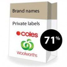 The rise of supermarket private labels Infographic