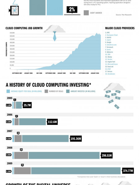 The Rise of the Cloud Infographic
