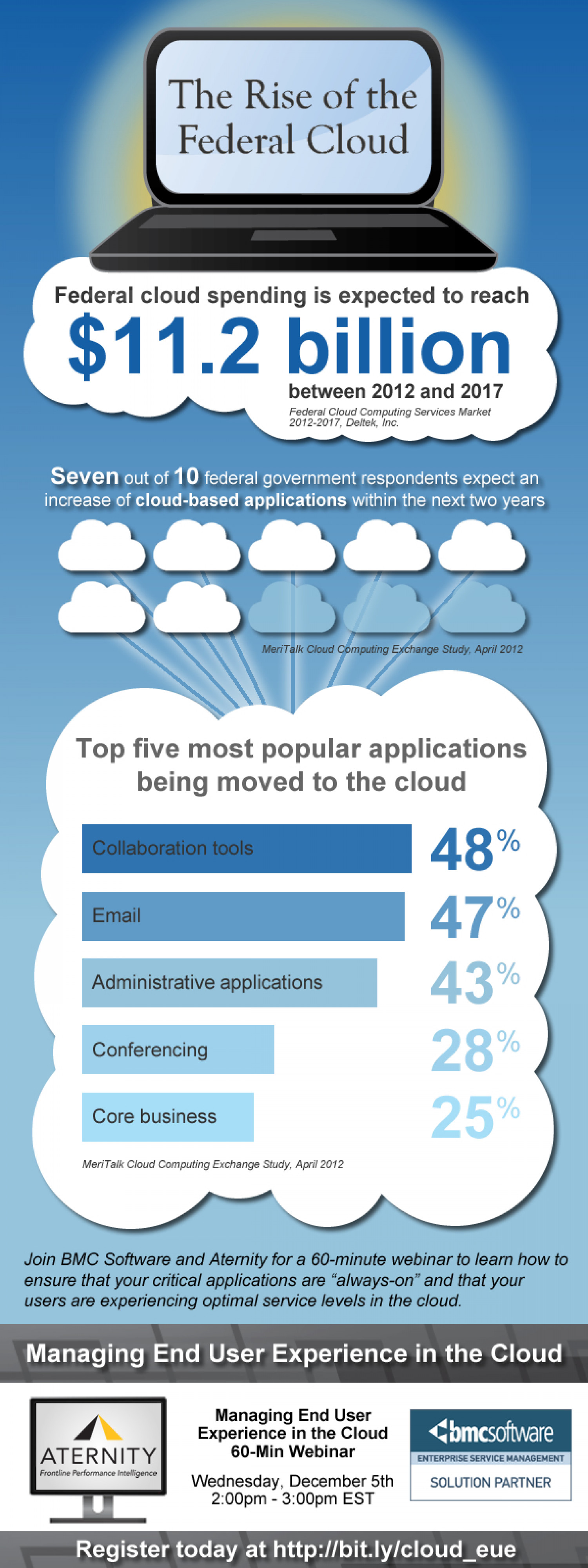 The Rise of the Federal Cloud Infographic