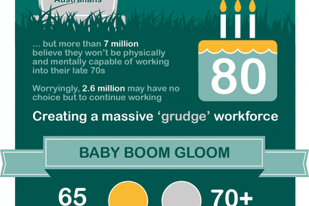 The Rise of the Grudge Workforce Infographic