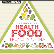The Rise Of The Health Food Trend in China Infographic