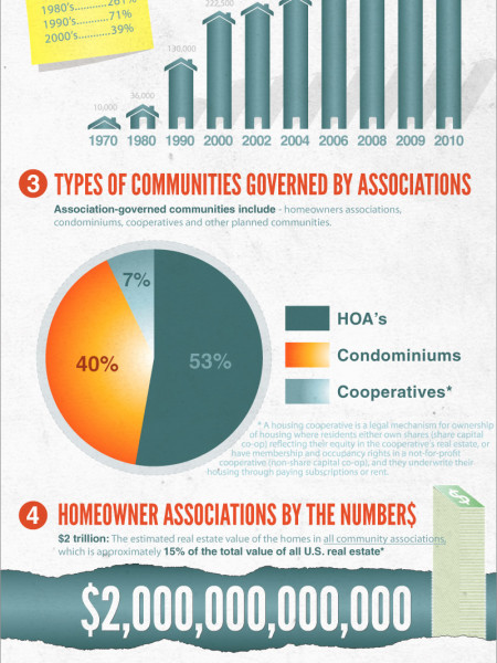 The Rise of the Homeowner Association Infographic