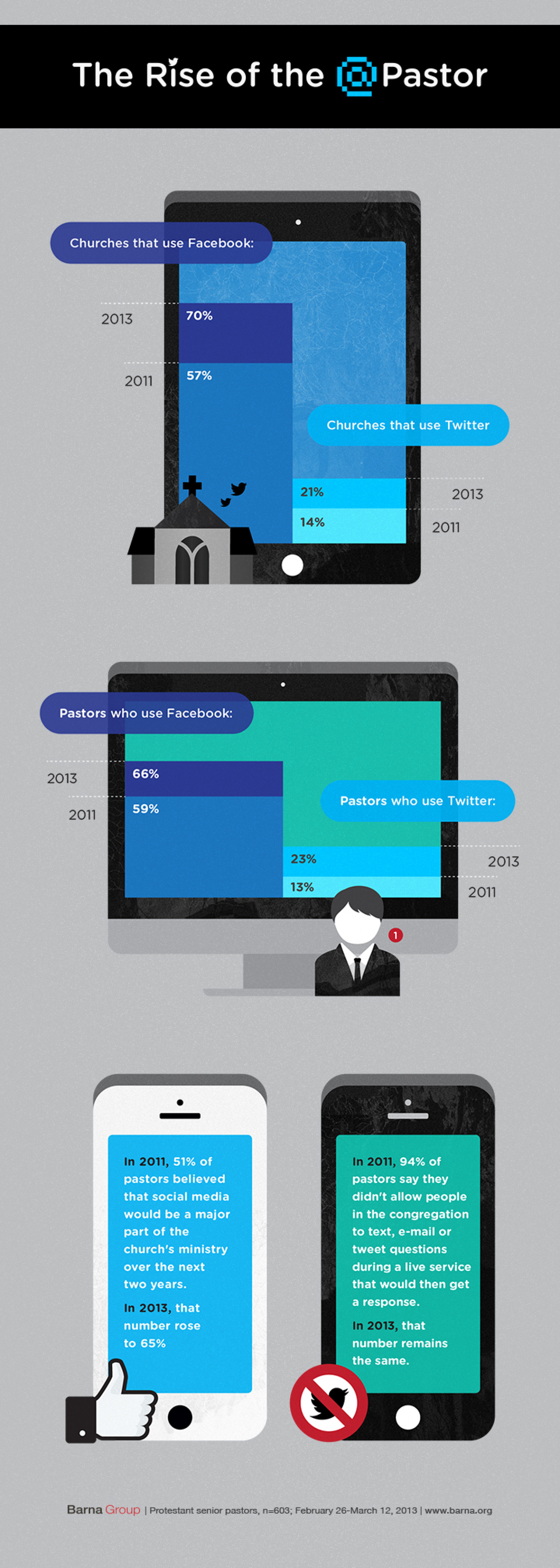 The Rise of the @Pastor Infographic