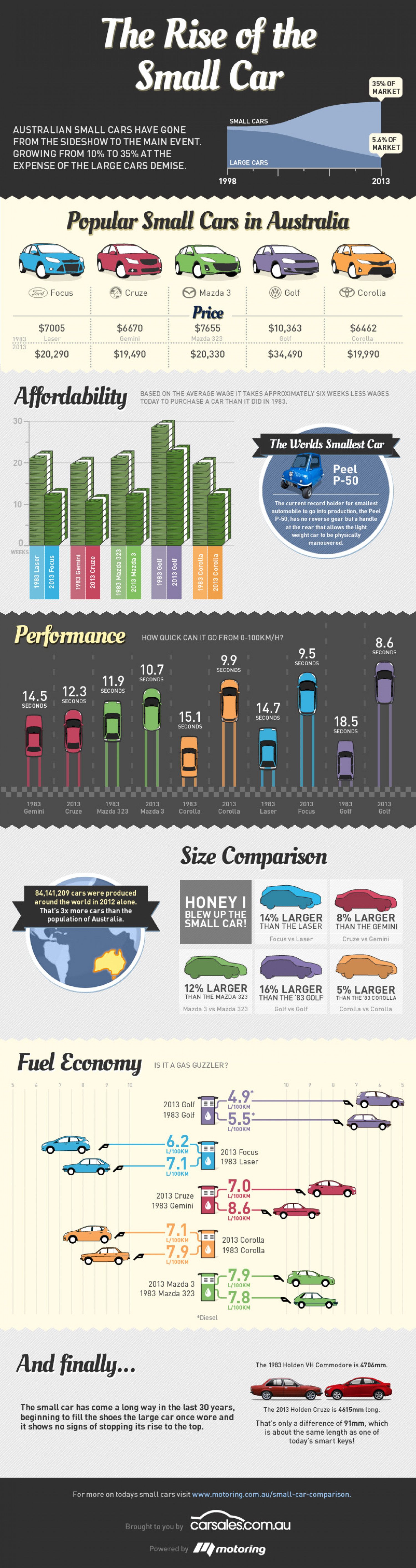 The Rise of the Small Car Infographic