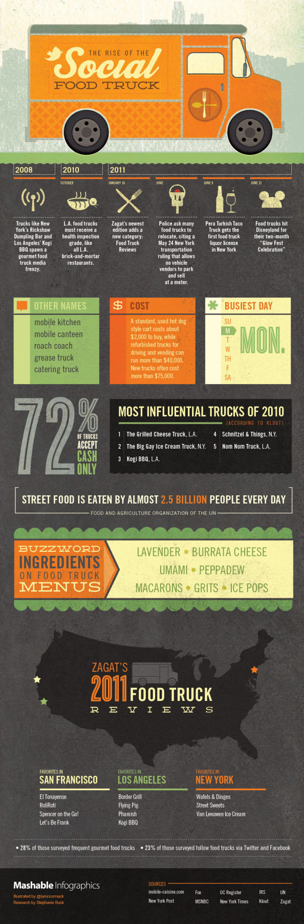 The Rise of the Social Food Truck Infographic