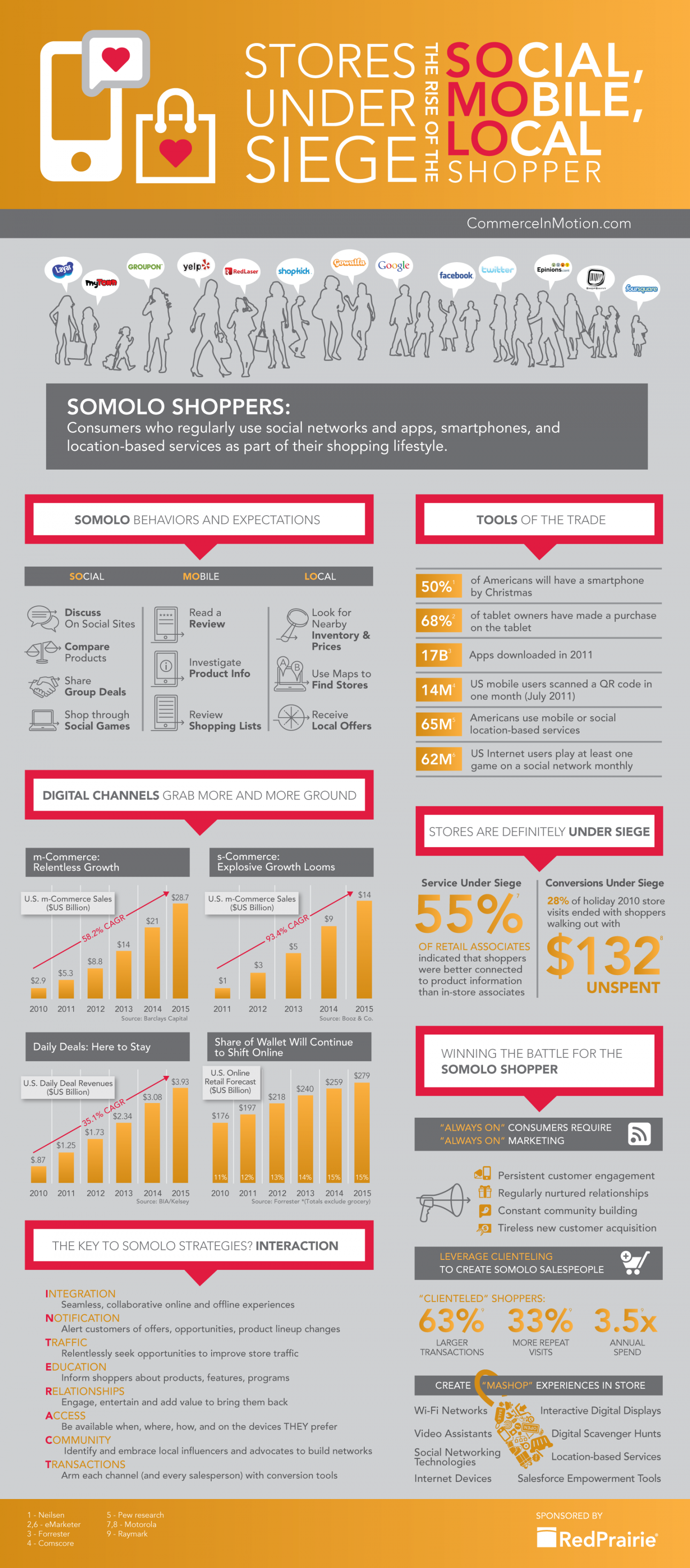 The Rise of the SoMoLo Shopper Infographic
