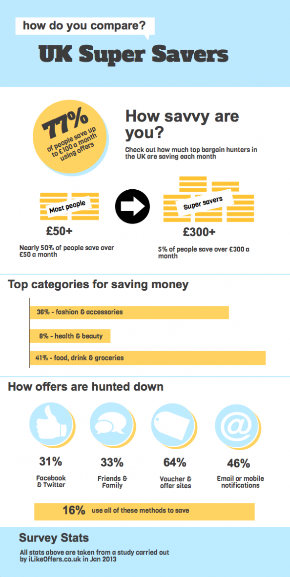 The Rise of the Super Savers Infographic