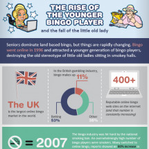 The Rise of the Younger Bingo Player Infographic