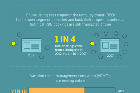 The Rise of U.S. Online Vacation Rentals Infographic