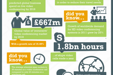 The Rise of Video Conferencing Infographic