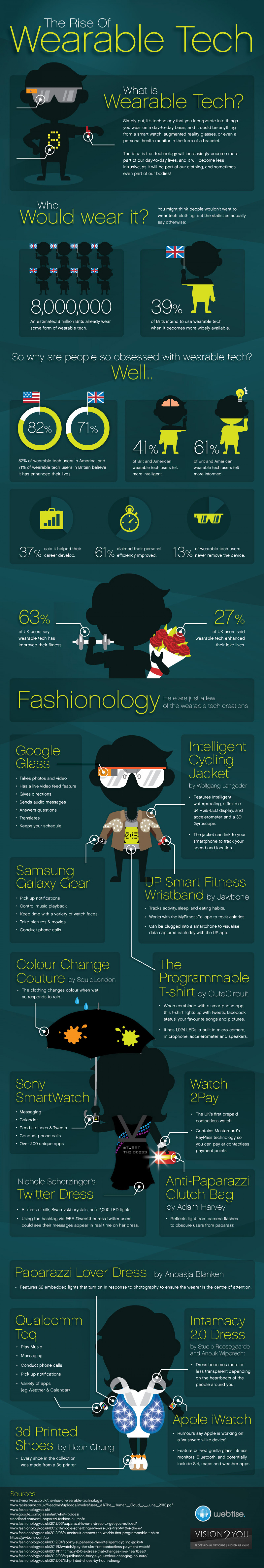 The Rise of Wearable Tech Infographic