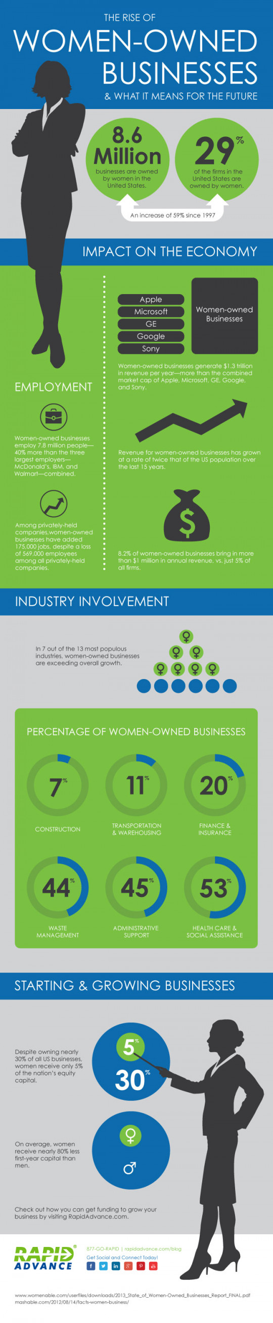 The Rise of Women-Owned Businesses & What It Means for the Future