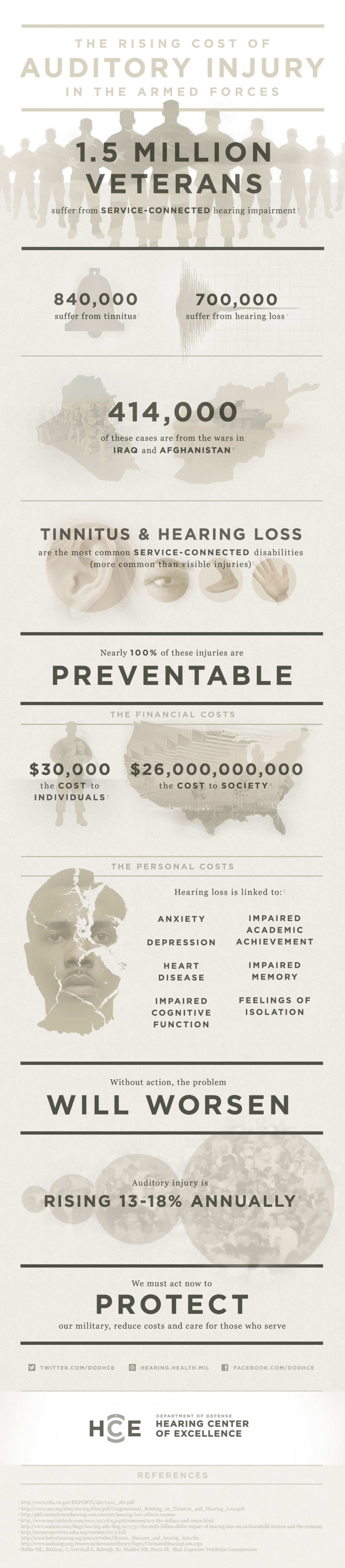 The Rising Cost of Auditory Injury in the Armed Forces Infographic