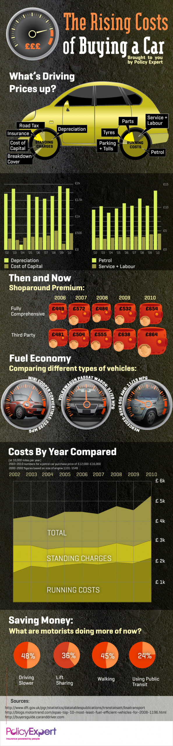 The Rising Cost Of Buying Your First Car Infographic