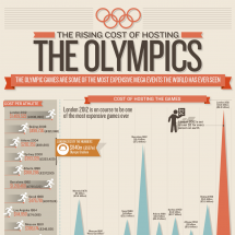 The Rising Cost of the Olympics Infographic