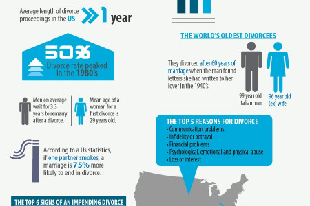 The Rising Rates of Divorce and the Benefits of a Family Lawyer Infographic