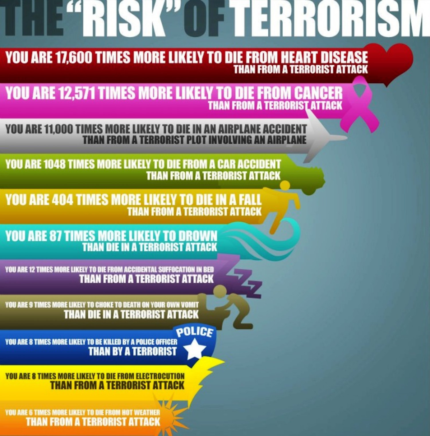 The Risk of Terrorism Infographic